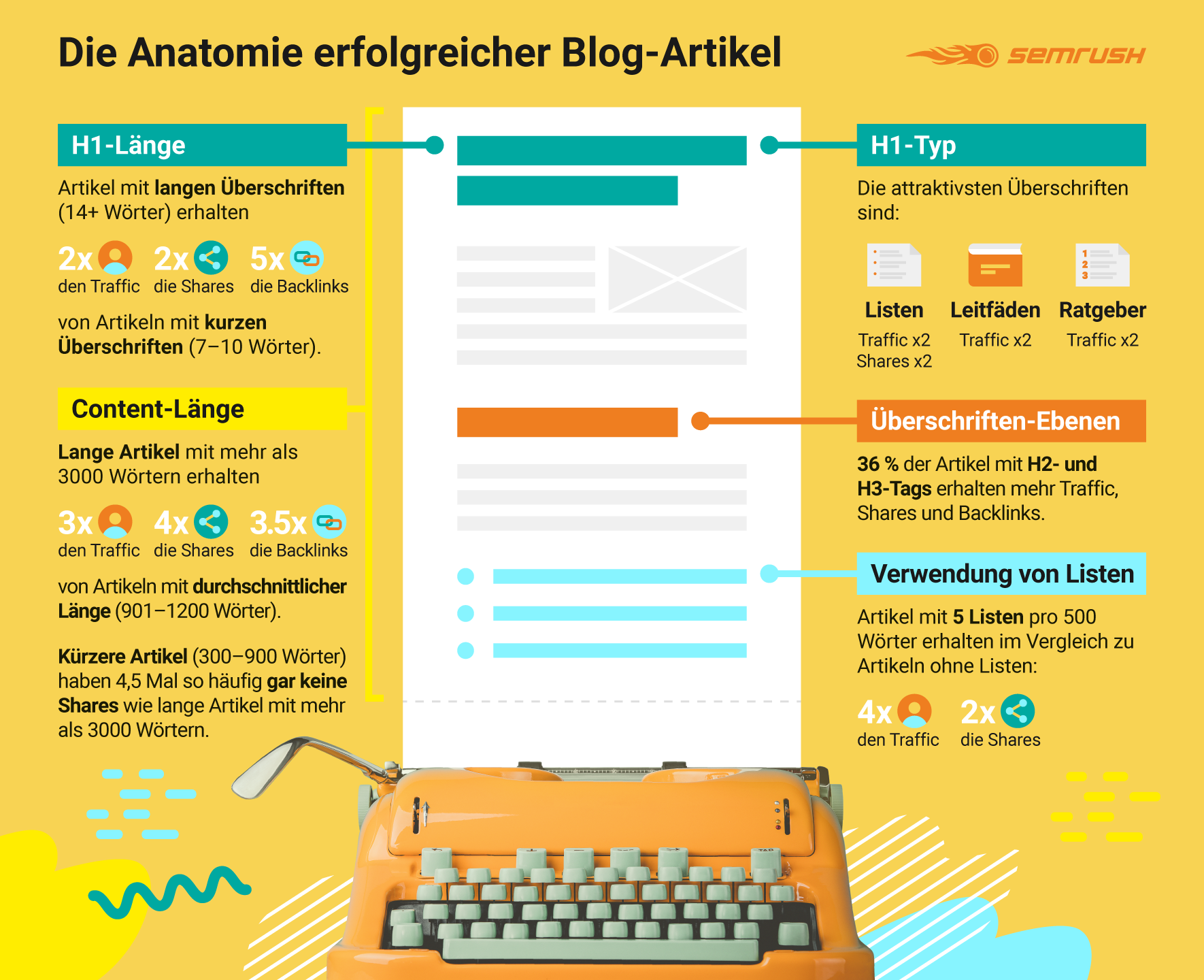 dethe-anatomy-of-top-performing-articles-infographic.png